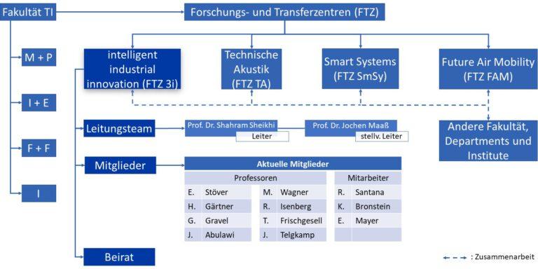 FTZ3i_Struktur